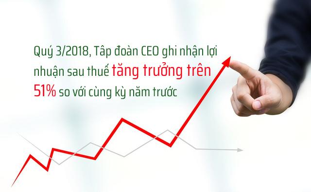 Quý 3/2018, Tập đoàn CEO ghi nhận lợi nhuận sau thuế tăng trưởng trên 51% so với cùng kỳ n - Tập đoàn CEO